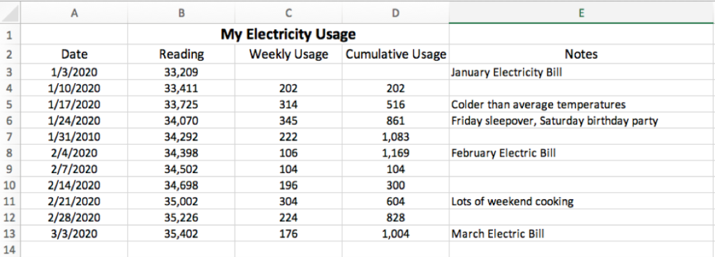 Sample Electric Meter Electricity Usage Chart